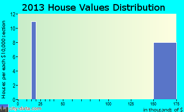 Warren AFB home values distribution