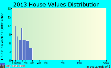 Washakie Ten home values distribution