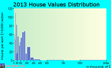 Wheatland home values distribution