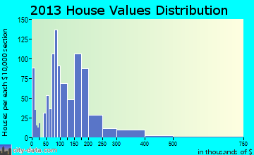 Worland home values distribution