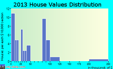 Yoder home values distribution