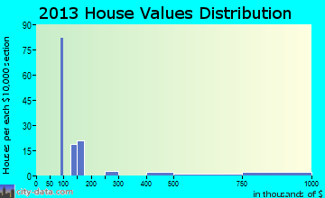 Big Horn home values distribution