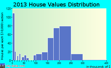 Bar Nunn home values distribution