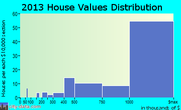 West Santa Clara home values distribution