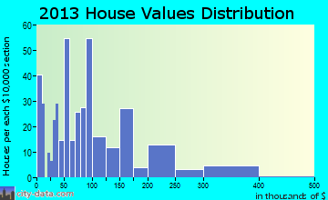 Meridian-Robbins home values distribution