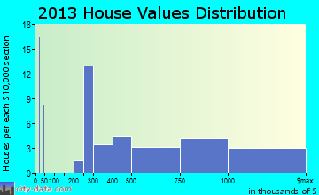 Triunfo Pass-Coastal home values distribution