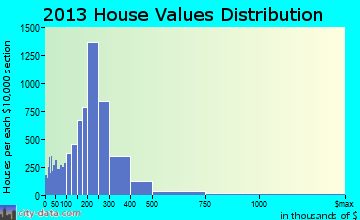 Ventura home values distribution
