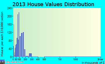 Yuba Foothills home values distribution
