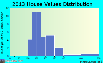 Silver Plume home values distribution