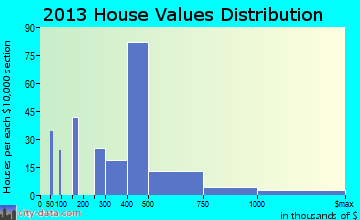 Silverthorne home values distribution