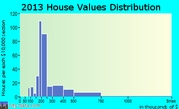 Severance home values distribution