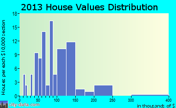 Simla home values distribution