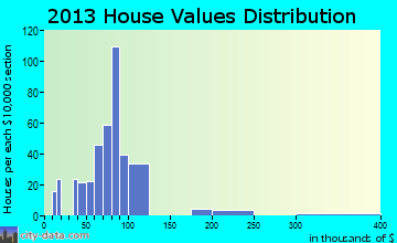 Minor home values distribution