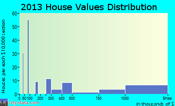 Telluride home values distribution