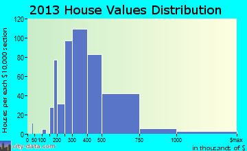 Superior, CO house values