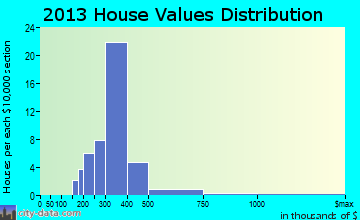 Timnath home values distribution