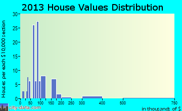 Victor home values distribution