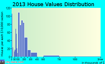 Montevallo home values distribution