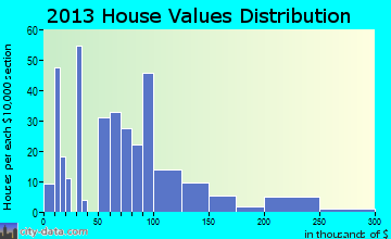 Walsh home values distribution