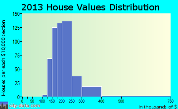 Wellington home values distribution