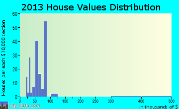 Wiley home values distribution