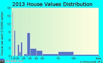 Winter Park home values distribution