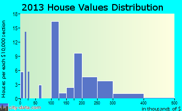 Yampa home values distribution