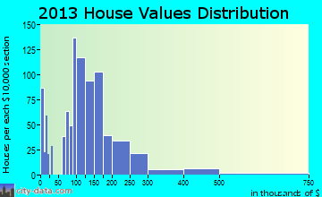 Alamosa home values distribution