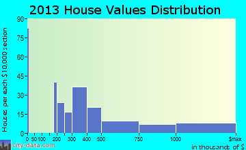 Breckenridge home values distribution