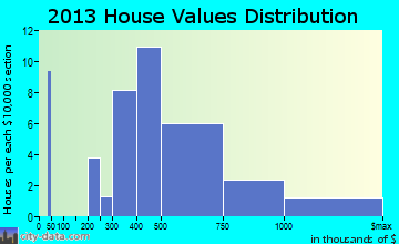 Blue River home values distribution