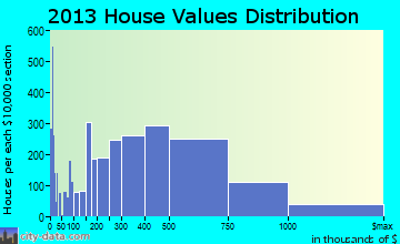 Boulder home values distribution