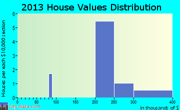 Black Hawk home values distribution