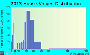 Berthoud home values distribution