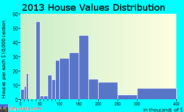Bennett home values distribution