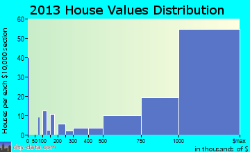 Cherry Hills Village home values distribution