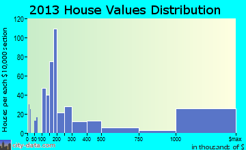 Aspen home values distribution