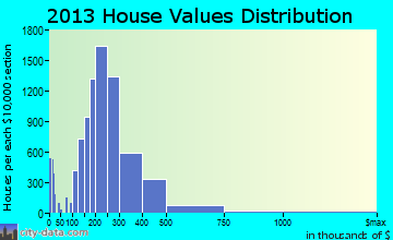 Arvada home values distribution