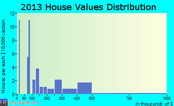 Arboles home values distribution