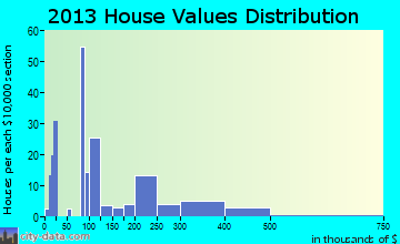 Aristocrat Ranchettes home values distribution