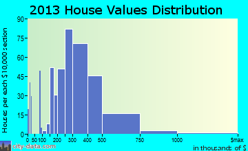Applewood home values distribution