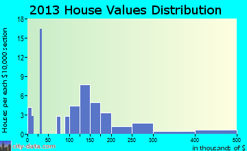 Brookside home values distribution
