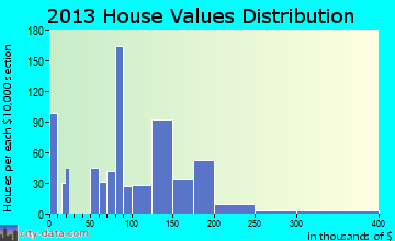 Brush home values distribution