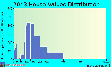 Broomfield home values distribution