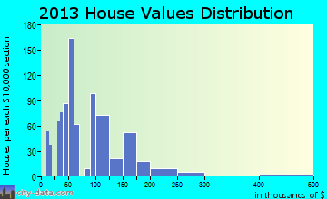Moulton home values distribution