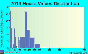Calhan home values distribution