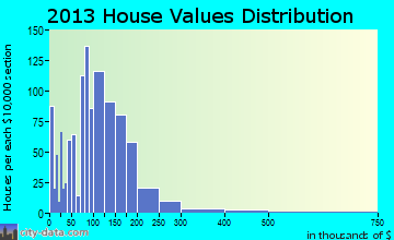 Bay Minette home values distribution