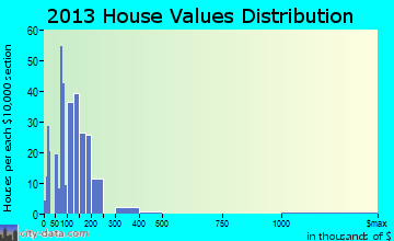 Moundville home values distribution