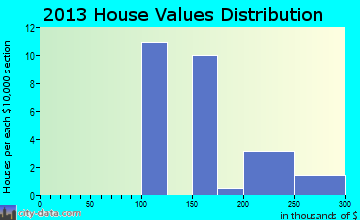 Central City home values distribution