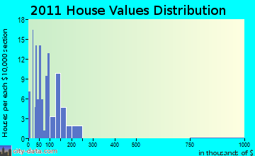 Coal Creek home values distribution