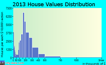 Colorado Springs home values distribution